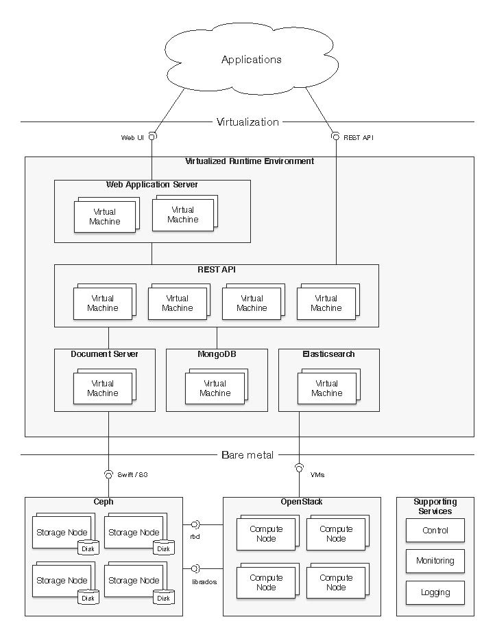 CenterDevice Architekturdiagram