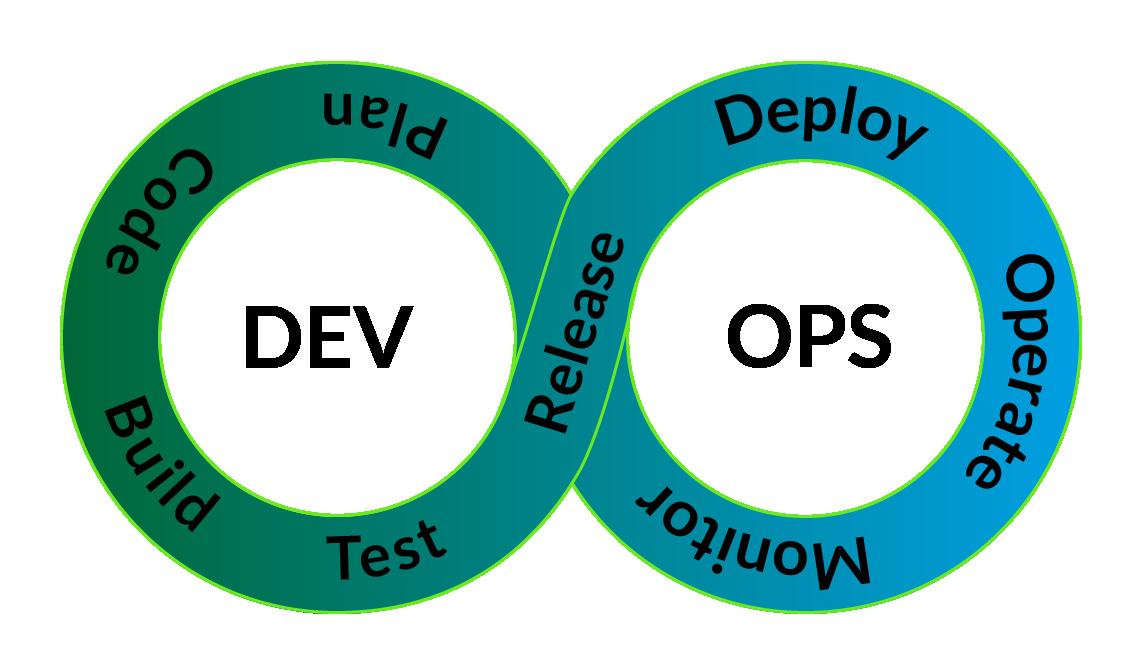 Entwicklung und Betrieb folgen bei CenterDevice agilen Entwicklungsmethoden und setzen auf die Prinzipien des DevOps-Ansatzes.