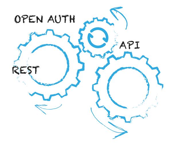 centerDevice API Integration